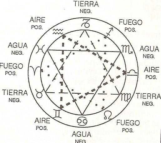 Clasificacion de los elementos zodiacales astrologia for Elementos del feng shui y su significado